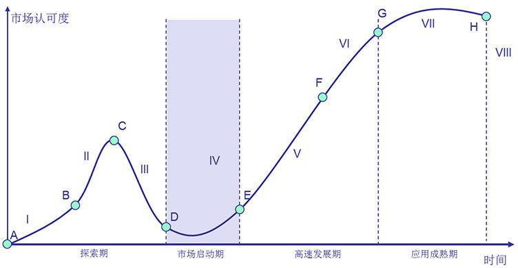 AMC应用成熟度曲线分析模型