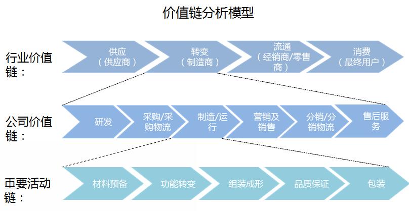 价值链模型