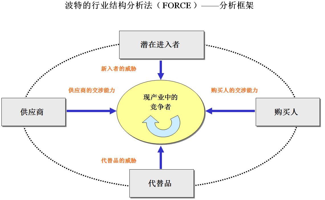 波特的行业结构分析法