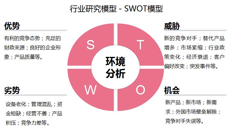 SWOT模型 - 行业研究模型