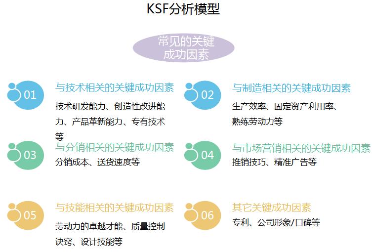KSF分析模型 - 行业研究模型